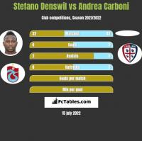 Stefano Denswil vs Andrea Carboni h2h player stats