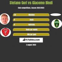 Stefano Gori vs Giacomo Bindi h2h player stats