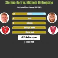 Stefano Gori vs Michele Di Gregorio h2h player stats