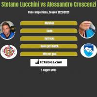 Stefano Lucchini vs Alessandro Crescenzi h2h player stats