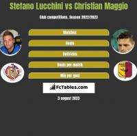 Stefano Lucchini vs Christian Maggio h2h player stats