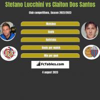 Stefano Lucchini vs Claiton Dos Santos h2h player stats
