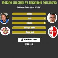 Stefano Lucchini vs Emanuele Terranova h2h player stats