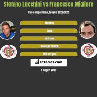 Stefano Lucchini vs Francesco Migliore h2h player stats