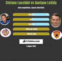 Stefano Lucchini vs Gaetano Letizia h2h player stats