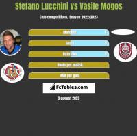 Stefano Lucchini vs Vasile Mogos h2h player stats
