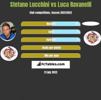 Stefano Lucchini vs Luca Ravanelli h2h player stats
