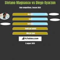 Stefano Magnasco vs Diego Oyarzun h2h player stats