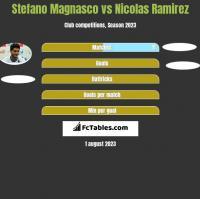 Stefano Magnasco vs Nicolas Ramirez h2h player stats