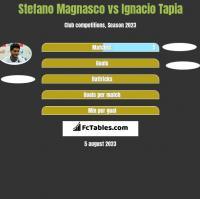 Stefano Magnasco vs Ignacio Tapia h2h player stats