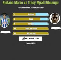 Stefano Marzo vs Tracy Mpati Bibuangu h2h player stats
