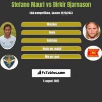 Stefano Mauri vs Birkir Bjarnason h2h player stats