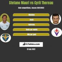 Stefano Mauri vs Cyril Thereau h2h player stats