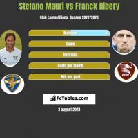Stefano Mauri vs Franck Ribery h2h player stats