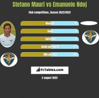 Stefano Mauri vs Emanuele Ndoj h2h player stats