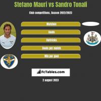 Stefano Mauri vs Sandro Tonali h2h player stats