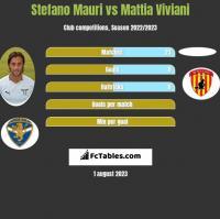 Stefano Mauri vs Mattia Viviani h2h player stats