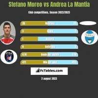 Stefano Moreo vs Andrea La Mantia h2h player stats