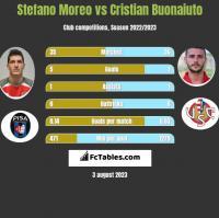 Stefano Moreo vs Cristian Buonaiuto h2h player stats