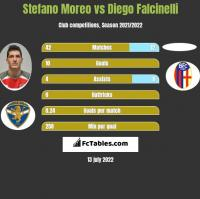 Stefano Moreo vs Diego Falcinelli h2h player stats