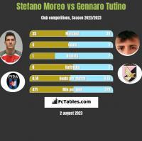 Stefano Moreo vs Gennaro Tutino h2h player stats