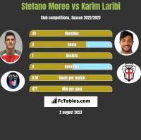 Stefano Moreo vs Karim Laribi h2h player stats