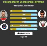 Stefano Moreo vs Marcello Falzerano h2h player stats
