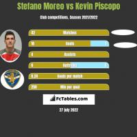 Stefano Moreo vs Kevin Piscopo h2h player stats