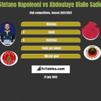 Stefano Napoleoni vs Abdoulaye Diallo Sadio h2h player stats