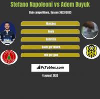 Stefano Napoleoni vs Adem Buyuk h2h player stats