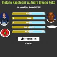 Stefano Napoleoni vs Andre Biyogo Poko h2h player stats