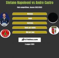 Stefano Napoleoni vs Andre Castro h2h player stats