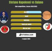 Stefano Napoleoni vs Baiano h2h player stats