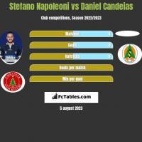 Stefano Napoleoni vs Daniel Candeias h2h player stats