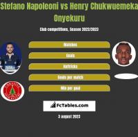 Stefano Napoleoni vs Henry Chukwuemeka Onyekuru h2h player stats