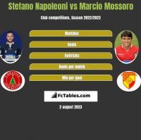Stefano Napoleoni vs Marcio Mossoro h2h player stats