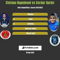 Stefano Napoleoni vs Serdar Gurler h2h player stats