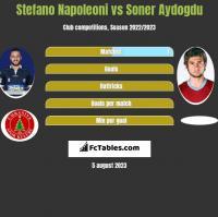 Stefano Napoleoni vs Soner Aydogdu h2h player stats