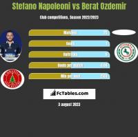 Stefano Napoleoni vs Berat Ozdemir h2h player stats
