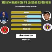 Stefano Napoleoni vs Batuhan Kirdaroglu h2h player stats