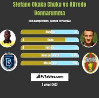 Stefano Okaka Chuka vs Alfredo Donnarumma h2h player stats
