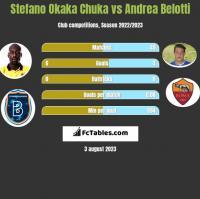 Stefano Okaka Chuka vs Andrea Belotti h2h player stats
