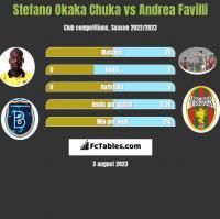 Stefano Okaka Chuka vs Andrea Favilli h2h player stats