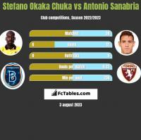 Stefano Okaka Chuka vs Antonio Sanabria h2h player stats