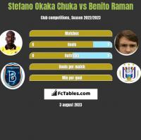 Stefano Okaka Chuka vs Benito Raman h2h player stats