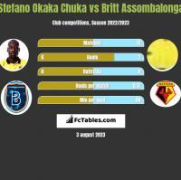 Stefano Okaka Chuka vs Britt Assombalonga h2h player stats
