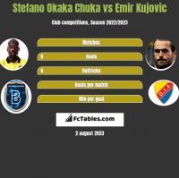 Stefano Okaka Chuka vs Emir Kujovic h2h player stats