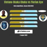 Stefano Okaka Chuka vs Florian Aye h2h player stats