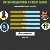 Stefano Okaka Chuka vs Goran Pandev h2h player stats