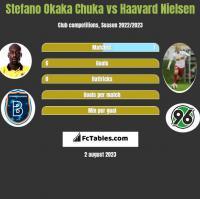 Stefano Okaka Chuka vs Haavard Nielsen h2h player stats